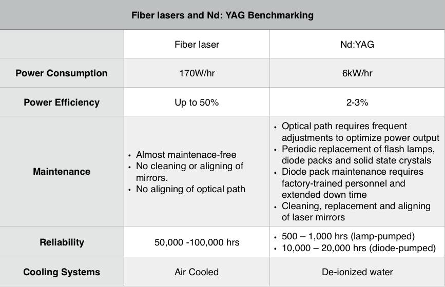 the power of fiber laser