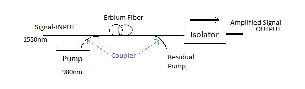 edfa-erbium-doped-fiber-amplifier