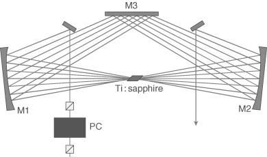 Multipass Amplifiers
