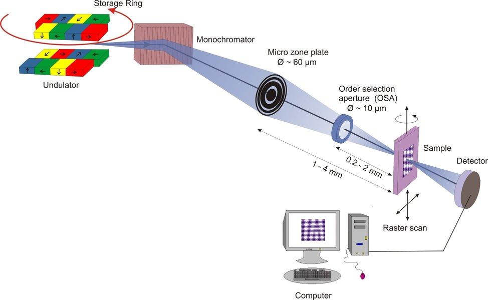 The basic setups of a scanning x-ray microscope.