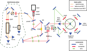 Magneto-Optical Traps: From Quantum Computing to Redefining Time