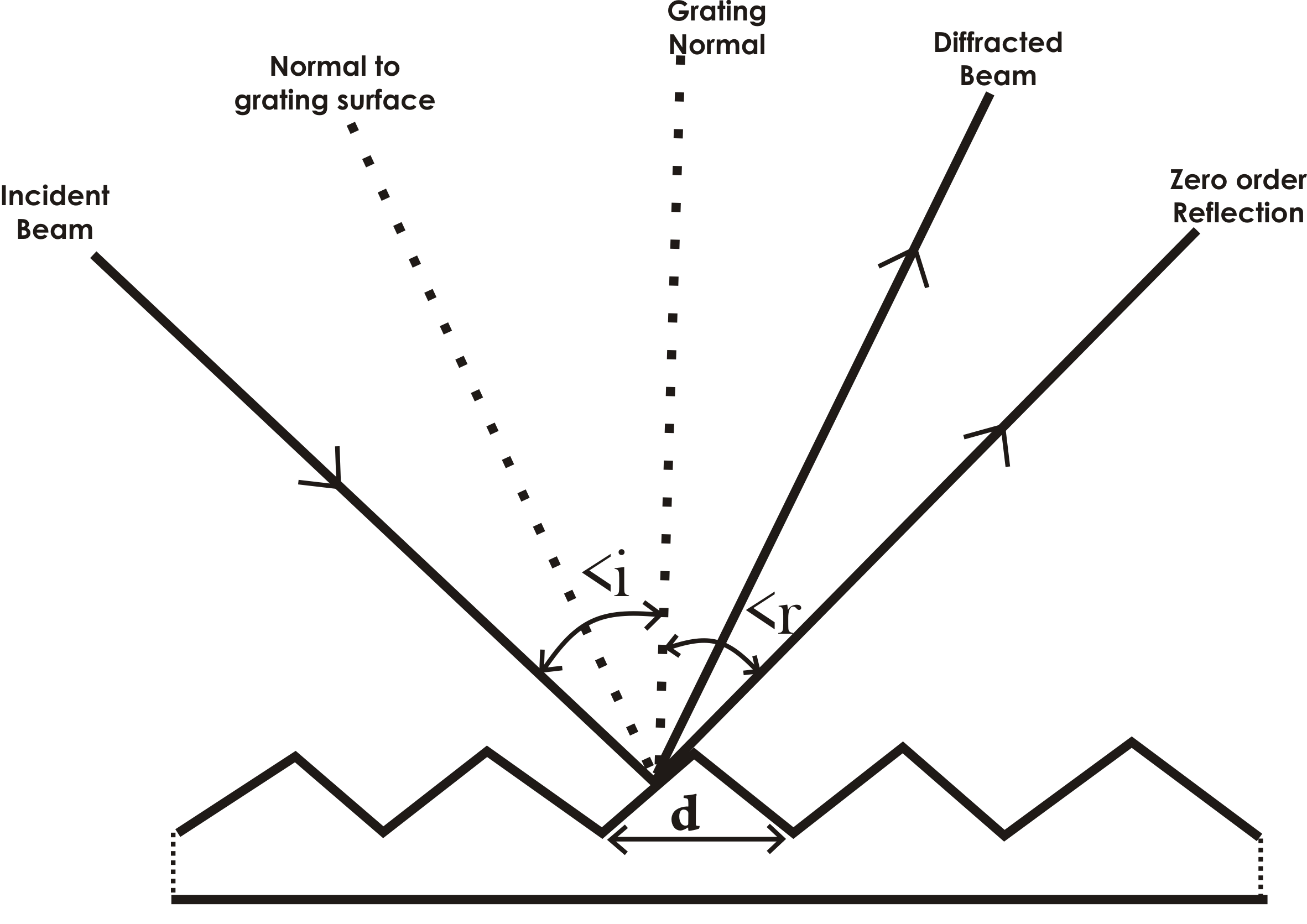 Diffraction grating. The principle of operation of the diffraction grating 67