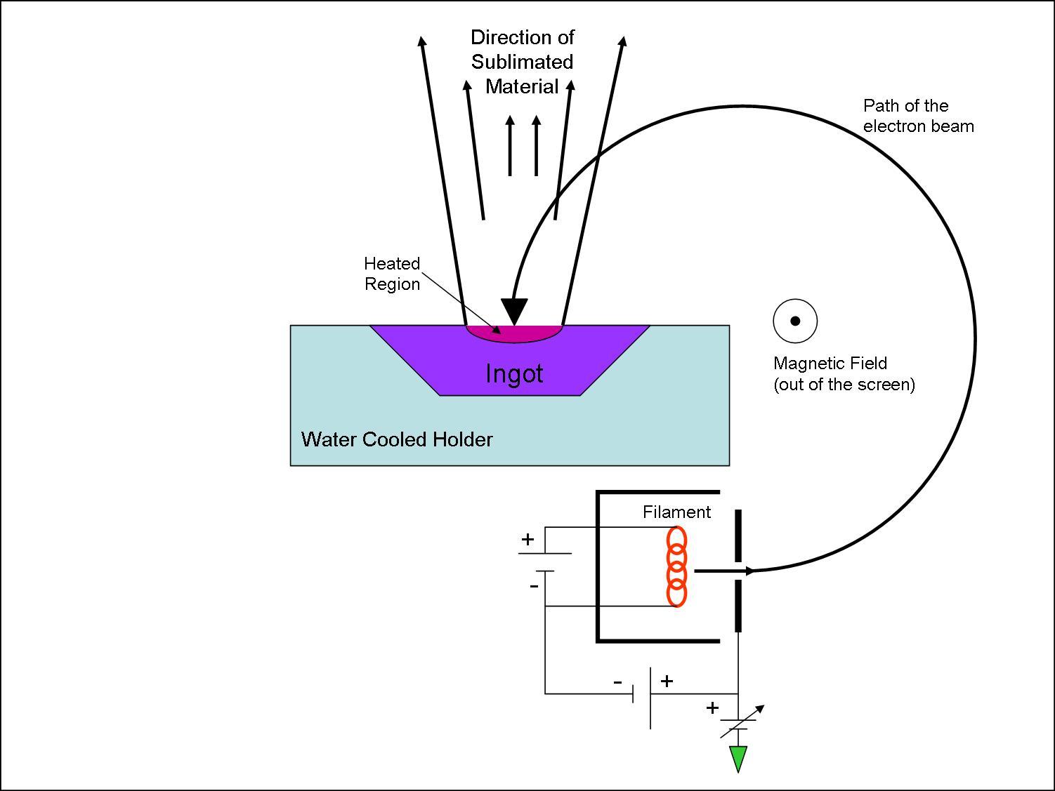 Cold Fusion Glass Techniques