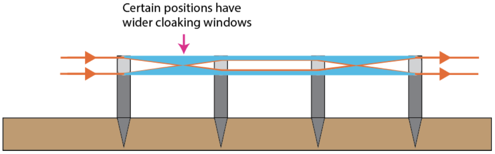 """A depiction of the """"hidden"""" regions, shaded in blue, of an optical cloaking device that is built using lenses. Because the incident light rays, shown in orange, do not pass through these blue regions, an observer would not be able to see objects located there. Picture courtesy of Nanoscale Informal Science Education."""