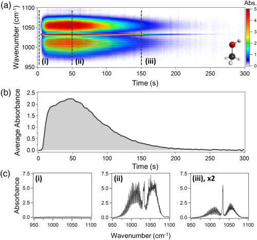 Three graphs showing the spectral resolution of optical frequency combs in spectroscopy.