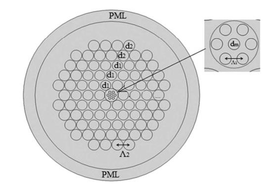 Hexagonal hollow PhC fibers