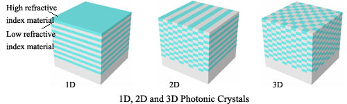 Photonic crystals in different dimensions