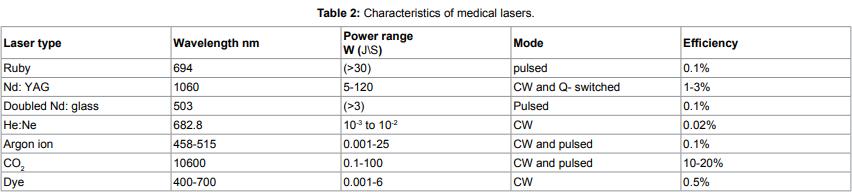 medical laser parameters