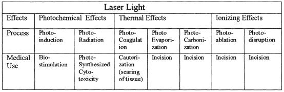 main tabulated uses