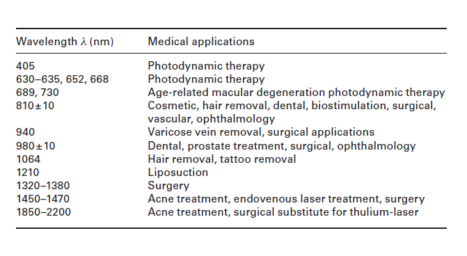 Diode medical lasers