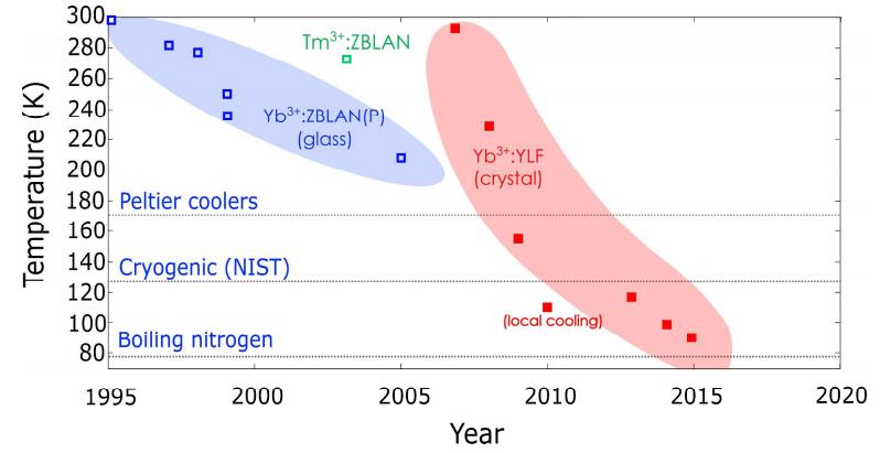laser cooling history