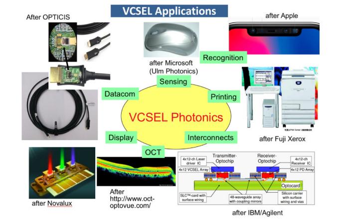 all VCSEL applications