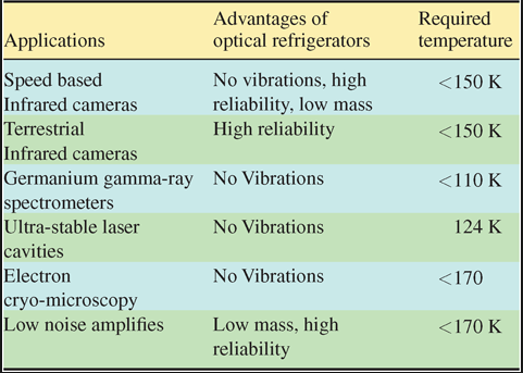 benefits in semiconductors