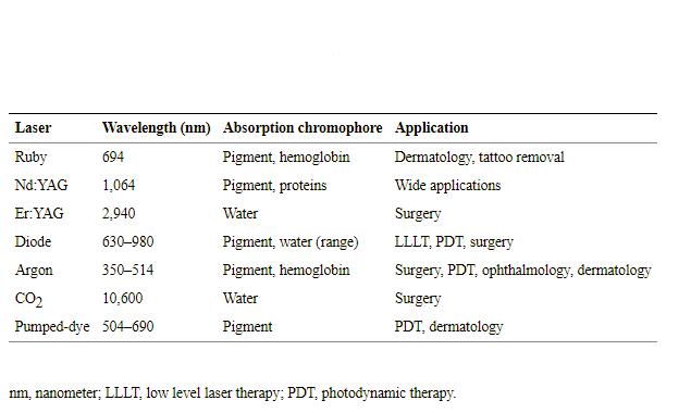 medical laser fields
