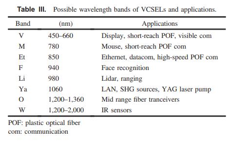 wavelength bands