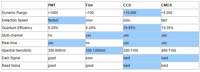 table of comparison