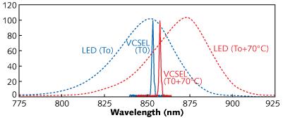 Edge Emitting vs Surface Emitting Lasers: A Comparison of Performance