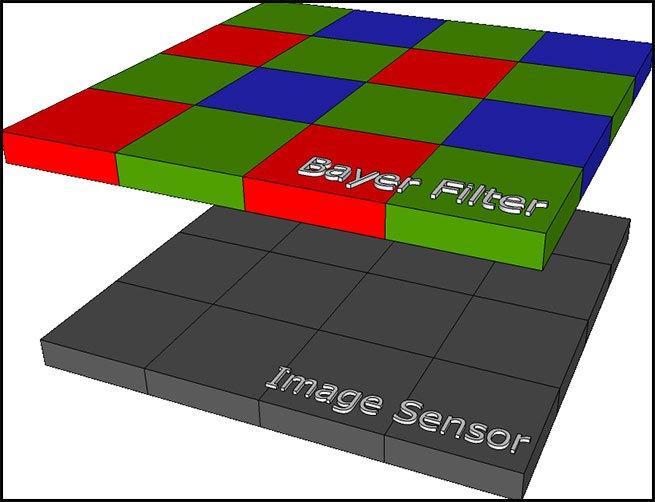Bayer filter for color images
