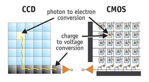 CMOS and CCD comparison