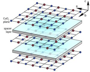 Superconductor spectroscopy: Diagram of layered cuprate superconductors and insulator