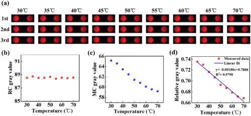 surface plasmon resonance results
