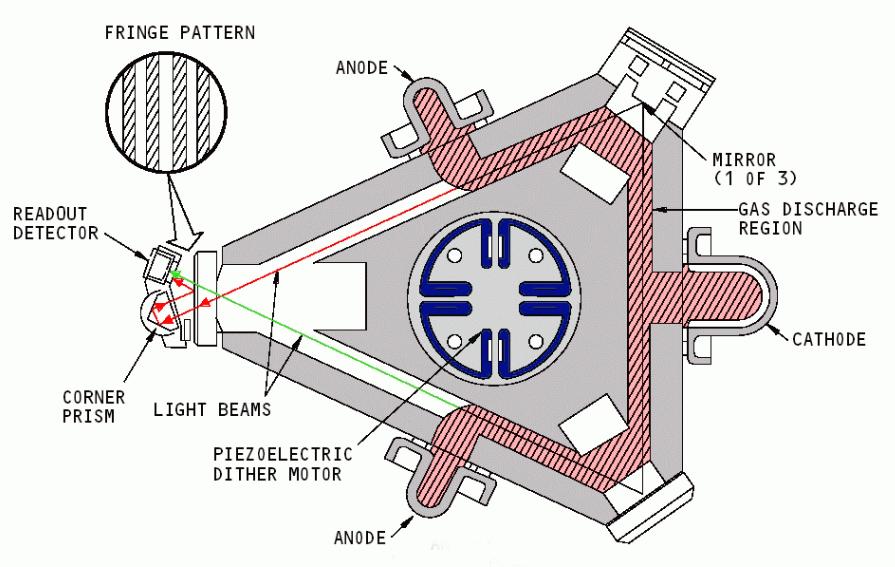 ring laser gyroscope optical gyroscope