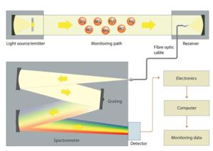 UV-DOAS Spectroscopy For Atmospheric Monitoring
