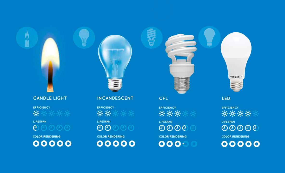 LED vs other common illumination sources
