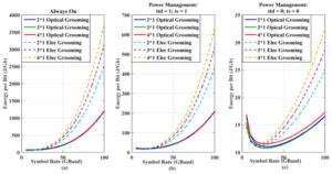 Optical Networking vs Electronic Networking Energy Consumption