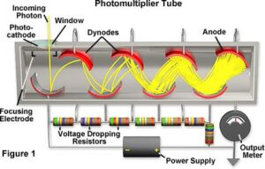 Detector Types: What to use for Measuring Optical Power