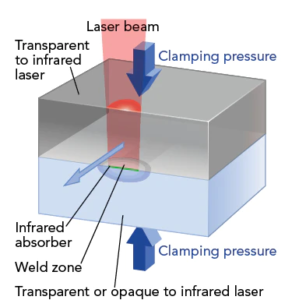 Laser Welding: A Highly Efficient Automation Method
