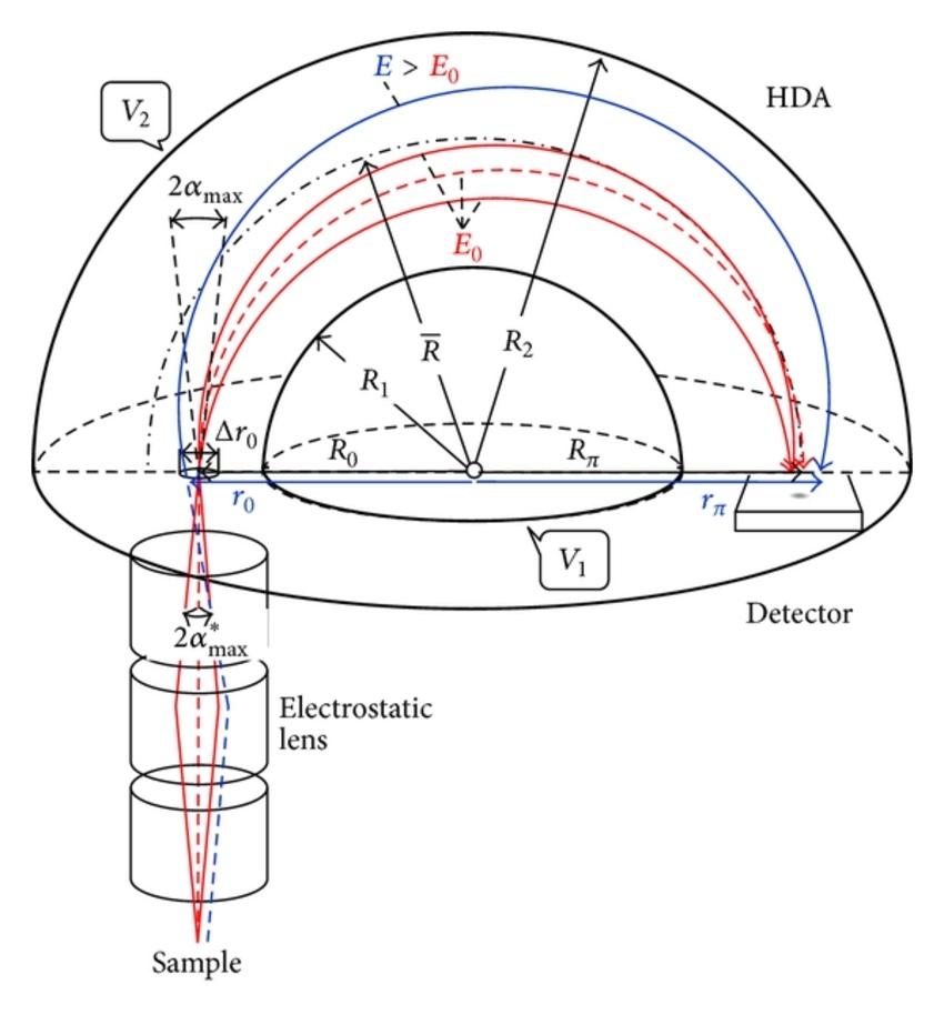 Working principles of a concentric hemispherical analyzer.