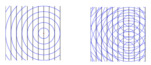 Waves scattered from different atoms create interference pattern