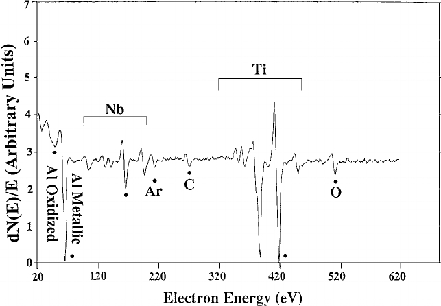 The Auger spectrum of Ti-44Al-11Nb sample after 105 minutes Ar ion sputtering. The remained C and O on surface were the intrinsic impurities inside the sample.
