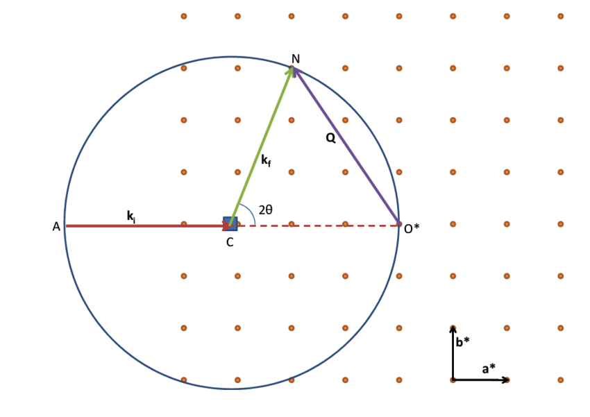 Construction of the Ewald's sphere in 2D.
