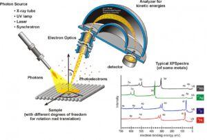 Electron Spectroscopy for SurfacesAnalysis