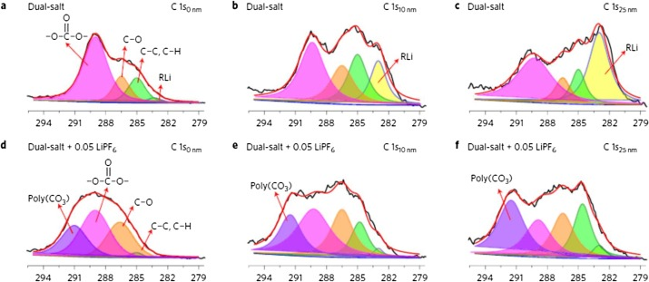 XPS spectra of C 1s (a–c) from Li-NMC batteries with dual-salt electrolyte and XPS spectra of C 1s (d-f) from Li-NMC batteries with 0.05M LIFP6 added dual-salt electrolyte after 2 formation cycles and 10 charge/discharge cycles. C0nm, C10nm, and C25nm, indicate the depths at the XPS measurements were performed.