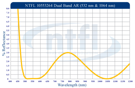 Newport Thin Film Laboratory's Dual Band Anti Reflection Coating - 532nm and 1064nm
