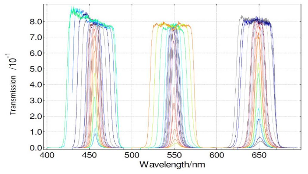 Tunable wavelength and bandpass transmission filter: SuperChrome