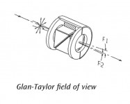 Glan-Taylor Calcite Polarizers – Manual and Automated Versions