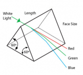 Precision Glass and Optics Equilateral Prisms