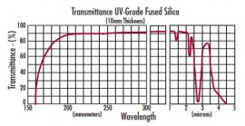 WINDOW MATERIALS FUSED SILICA UNCOATED-COATED