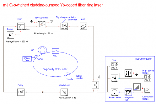 mJ Q-Switched Cladding-Pumped Yb-Doped Fiber Ring Laser